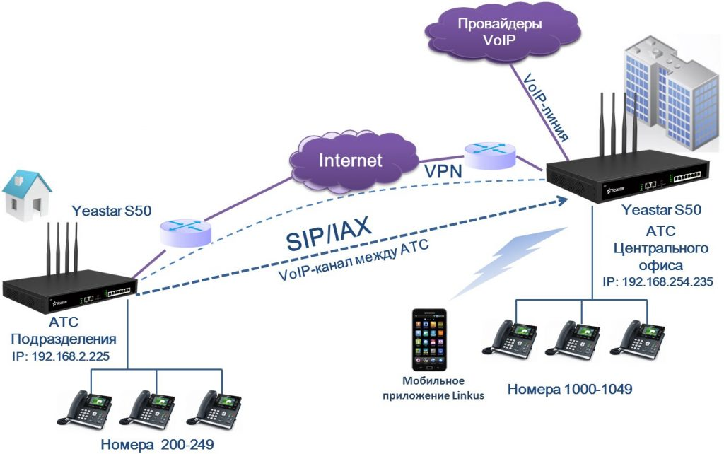 Схема построения связи